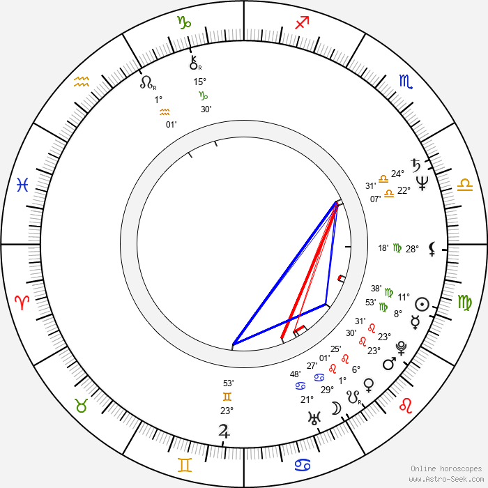 Lawrence Hilton-Jacobs - Birth horoscope chart