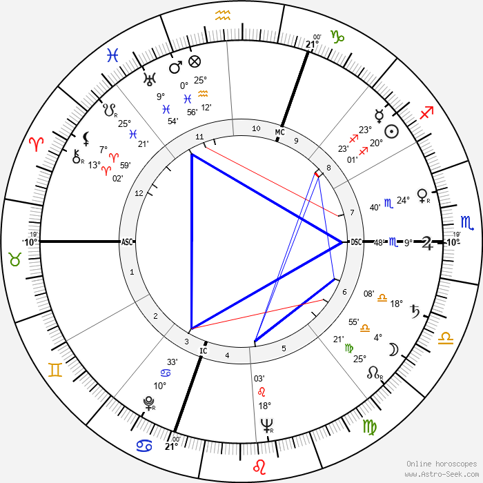 Lawrence J. Fleming - Birth horoscope chart