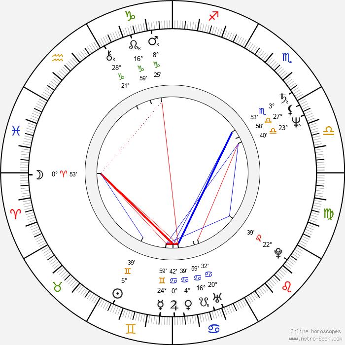 Lawrence M. Krauss - Birth horoscope chart
