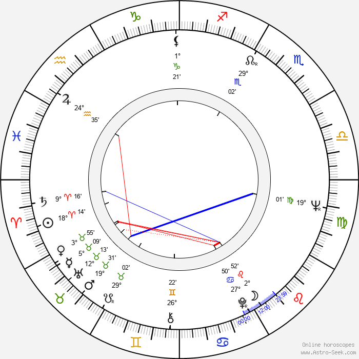 Lawrence Perlman - Birth horoscope chart