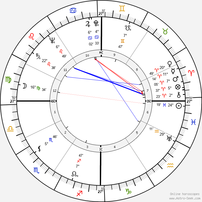 Lawrence Tierney - Birth horoscope chart