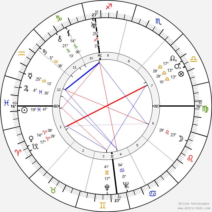 Lawrence Welk - Birth horoscope chart