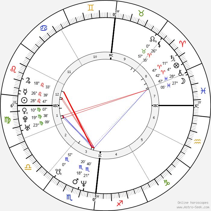 Layne Staley - Birth horoscope chart
