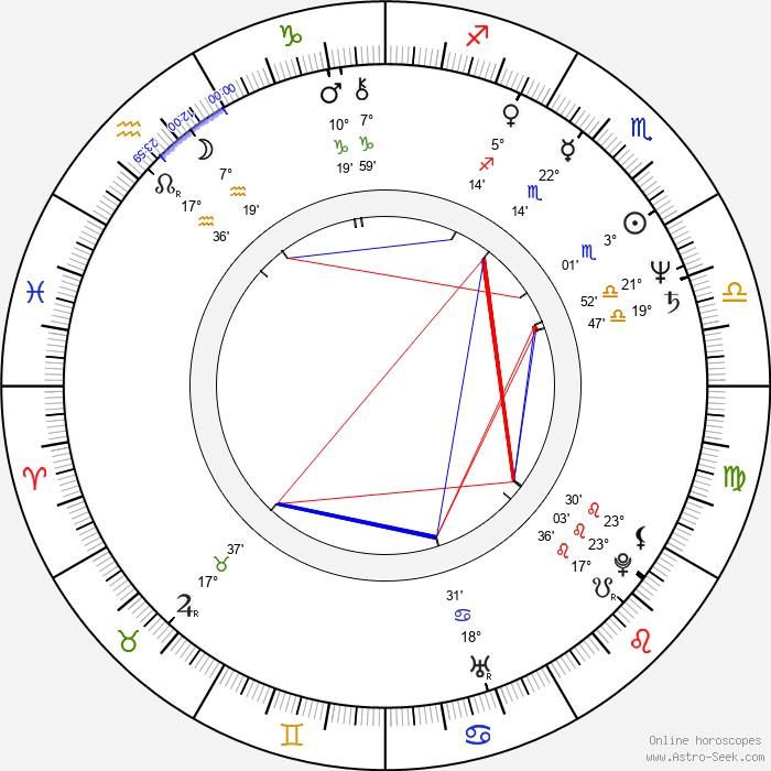 Lazar Ristovski - Birth horoscope chart