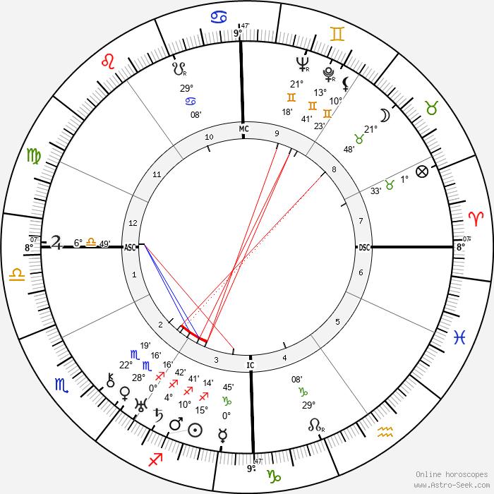 Lazare Ponticelli - Birth horoscope chart