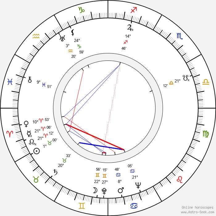 Lea Rihte - Birth horoscope chart