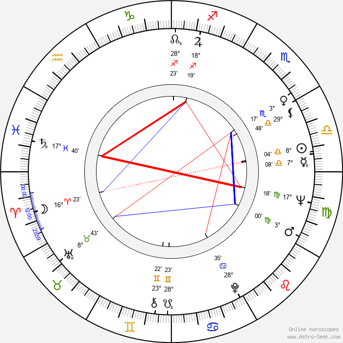 Lea Rosh - Birth horoscope chart