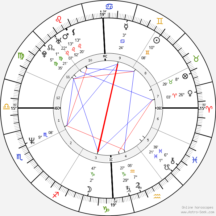 Lea Thompson - Birth horoscope chart