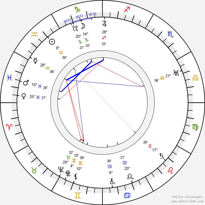 Leadbelly - Birth horoscope chart