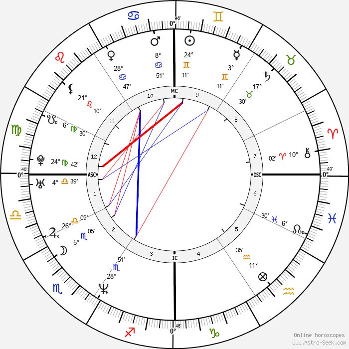Leah Remini - Birth horoscope chart