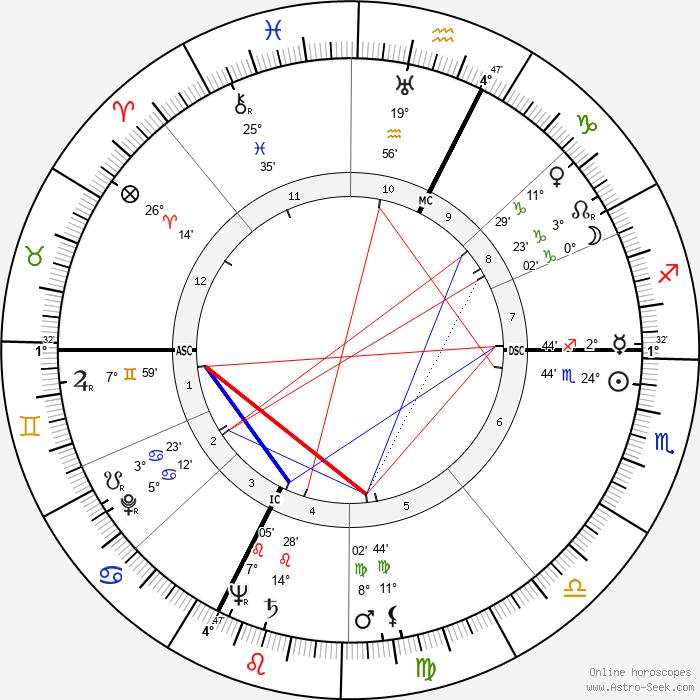 Leandro Remondini - Birth horoscope chart