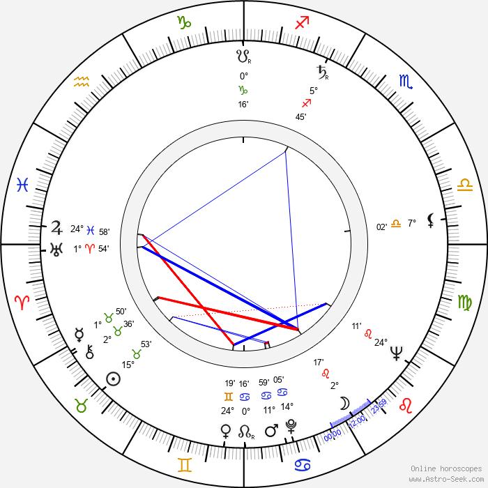 Lech Grzmocinski - Birth horoscope chart