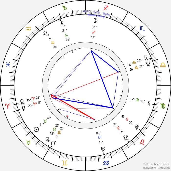 Lech Janerka - Birth horoscope chart