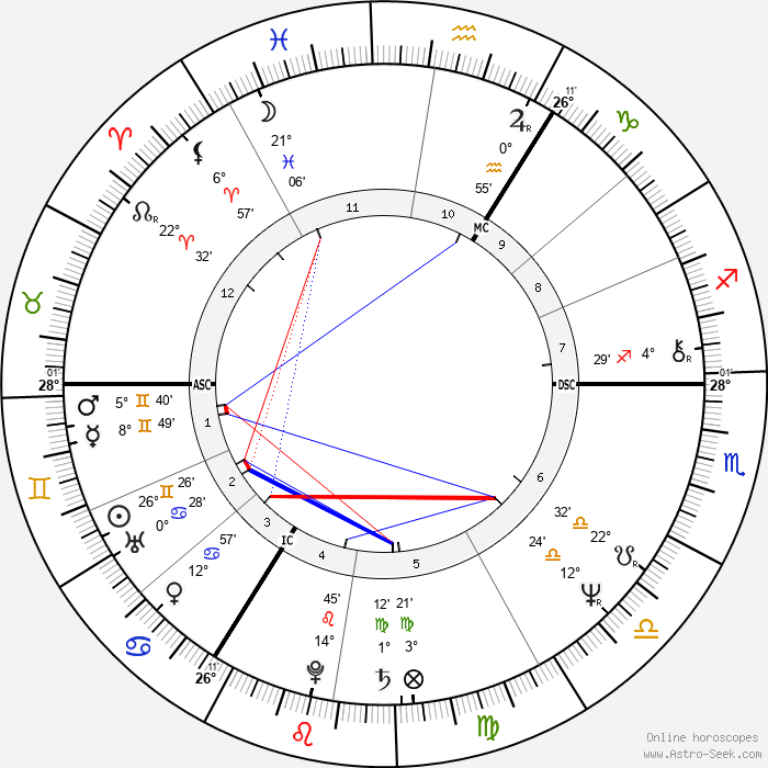 Lech Kaczyński - Birth horoscope chart