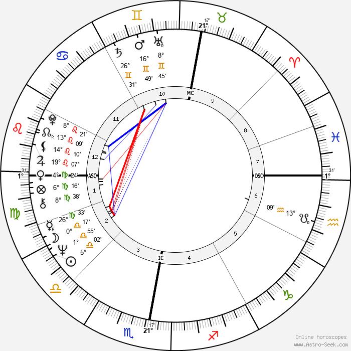 Lech Walesa - Birth horoscope chart