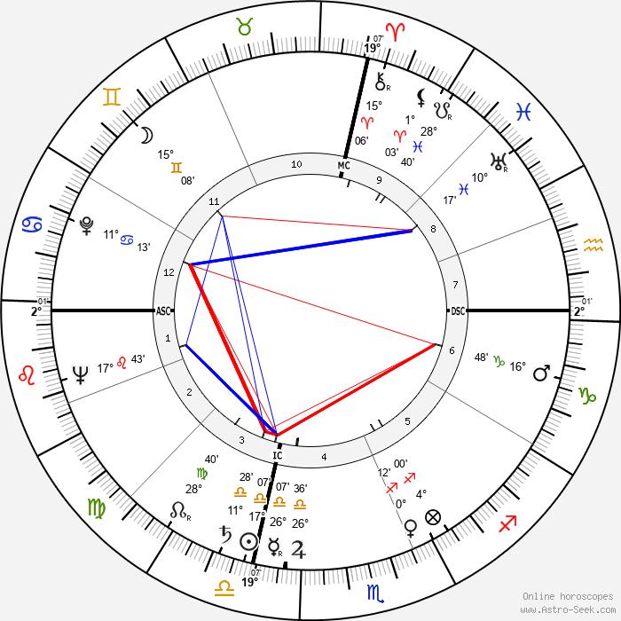 Lee and Lyn Wilde - Birth horoscope chart