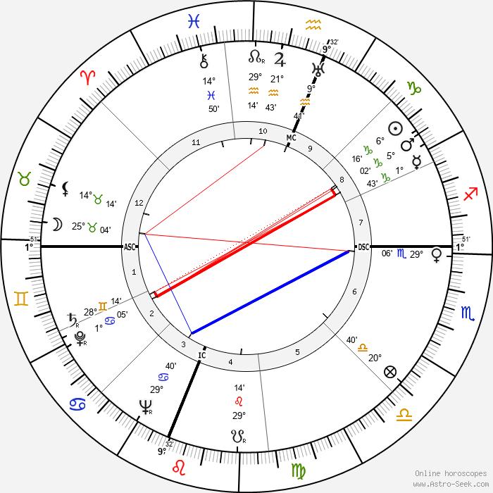 Lee Bowman - Birth horoscope chart