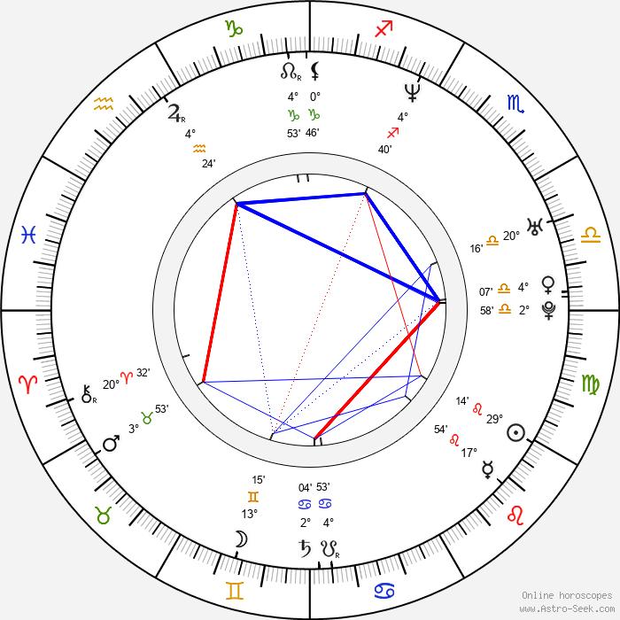 Lee Dainton - Birth horoscope chart