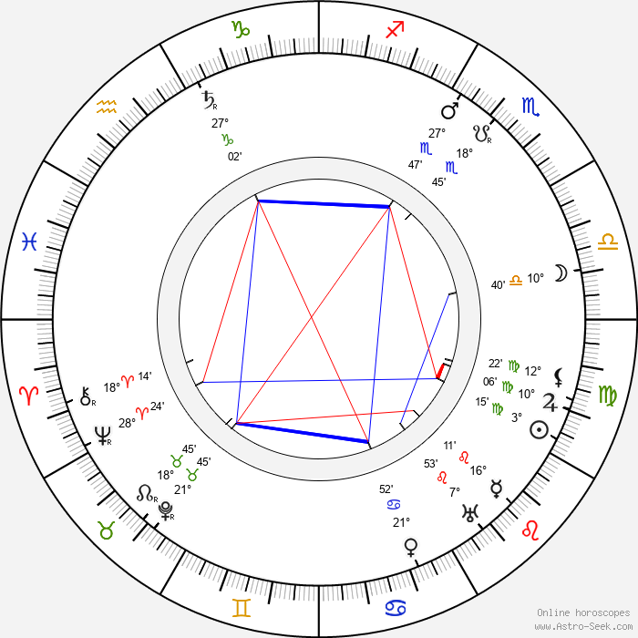 Lee de Forest - Birth horoscope chart