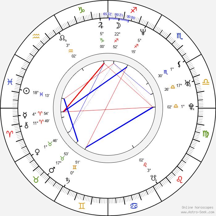 Lee Demarbre - Birth horoscope chart