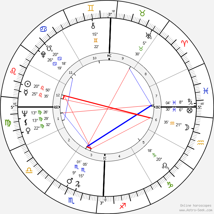 Lee Frost - Birth horoscope chart