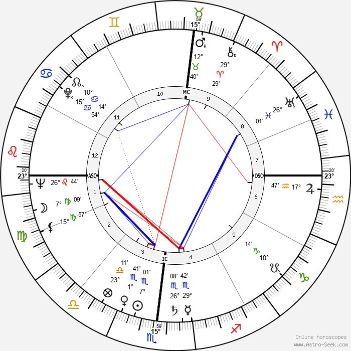 Lee Grant - Birth horoscope chart