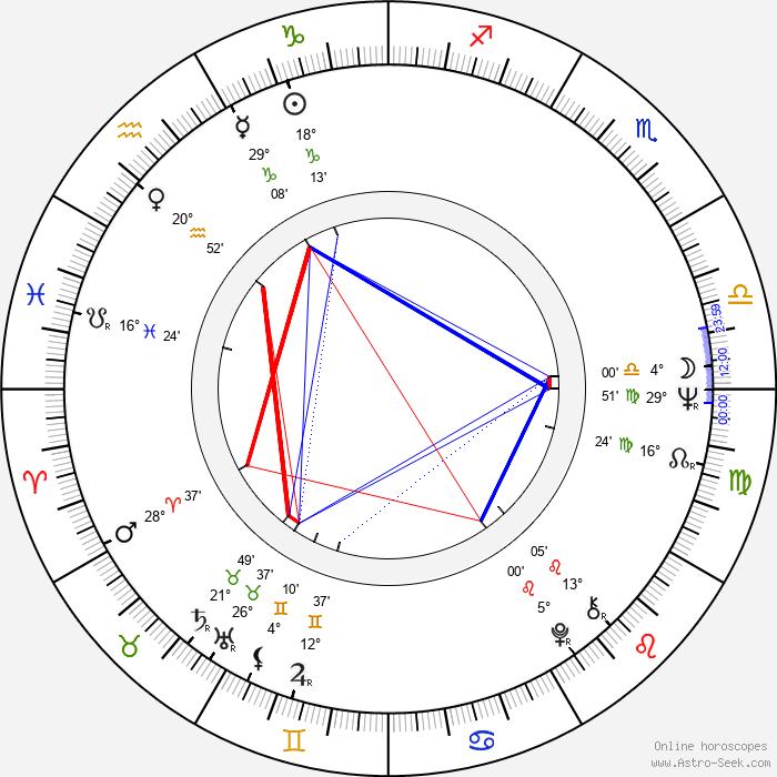 Lee Kun-Hee - Birth horoscope chart