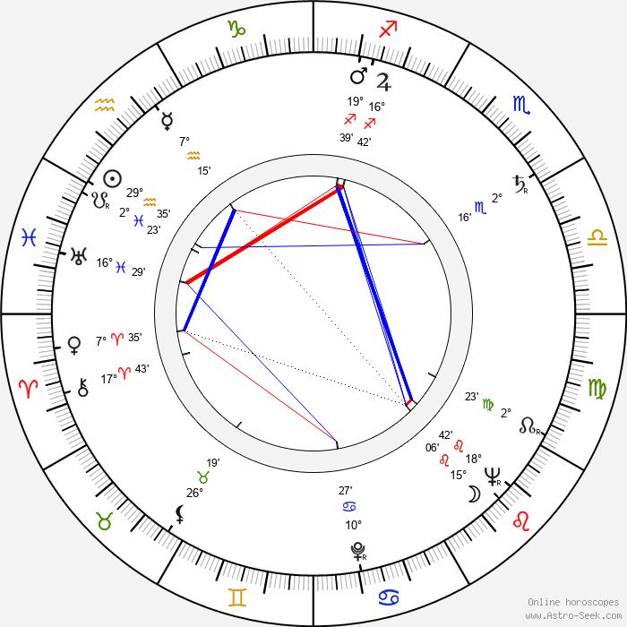 Lee Marvin - Birth horoscope chart