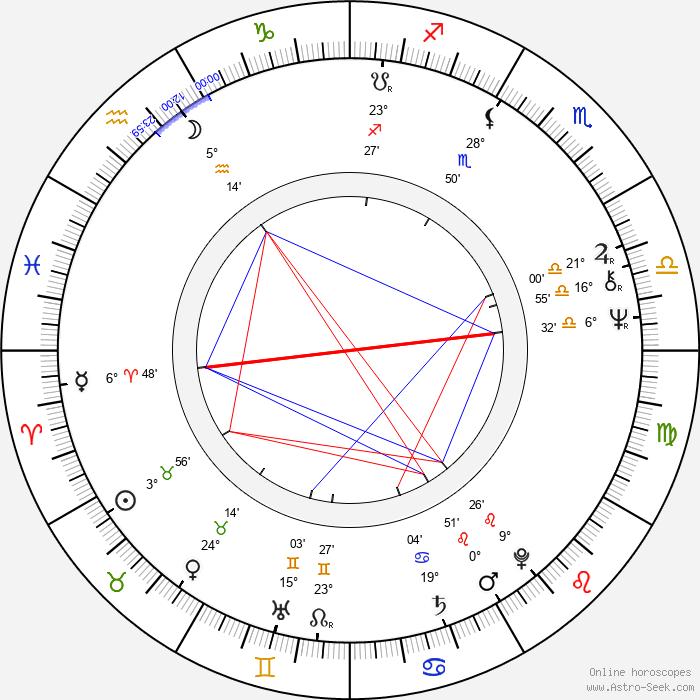 Lee R. Mayes - Birth horoscope chart