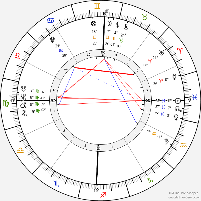 Lee Radziwill - Birth horoscope chart