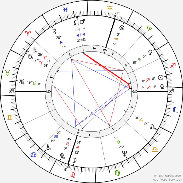 Lee Trevino - Birth horoscope chart