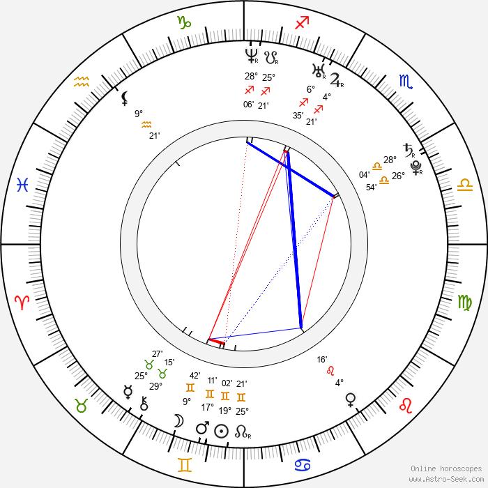 Leelee Sobieski - Birth horoscope chart