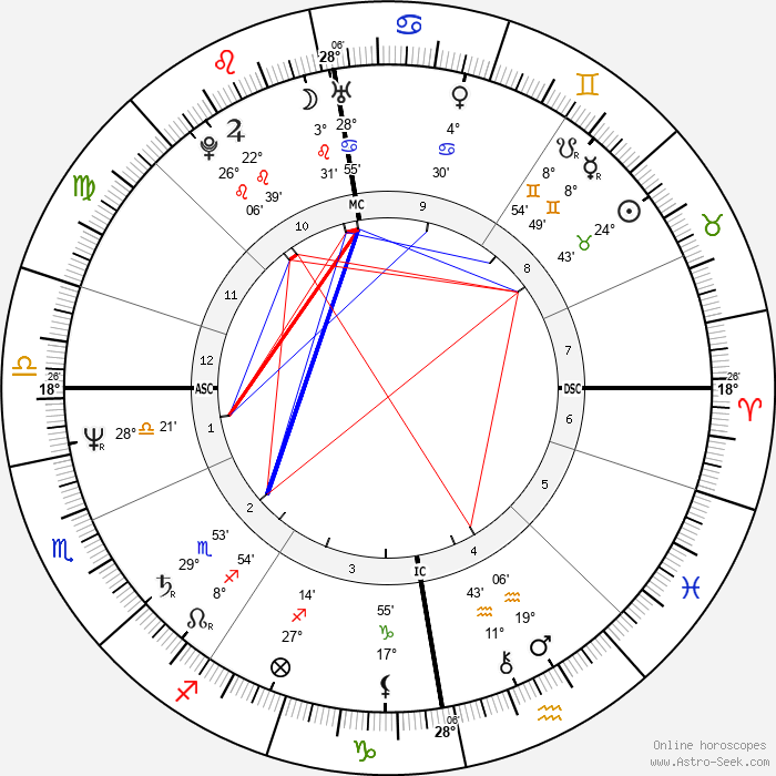 Leena Havukainen - Birth horoscope chart