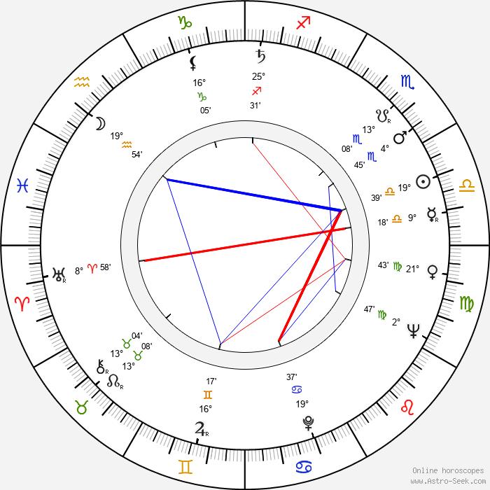 Leena Huttunen - Birth horoscope chart