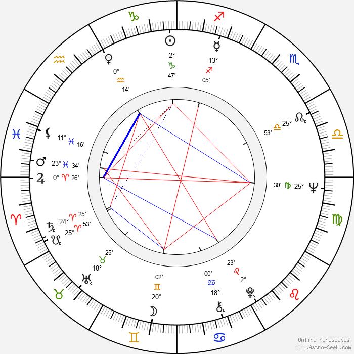 Leena Kaskela - Birth horoscope chart