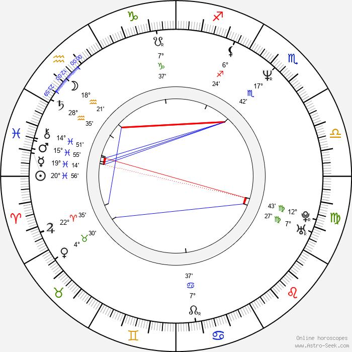 Leena Lehtolainen - Birth horoscope chart