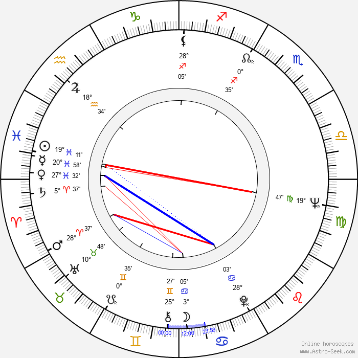 Leena Takala - Birth horoscope chart