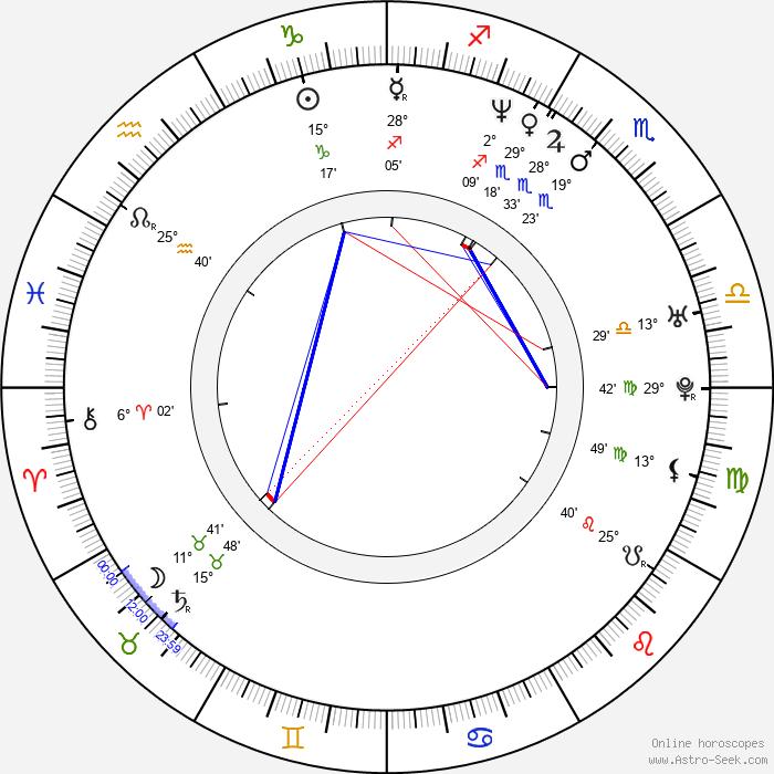 Leena Yadav - Birth horoscope chart