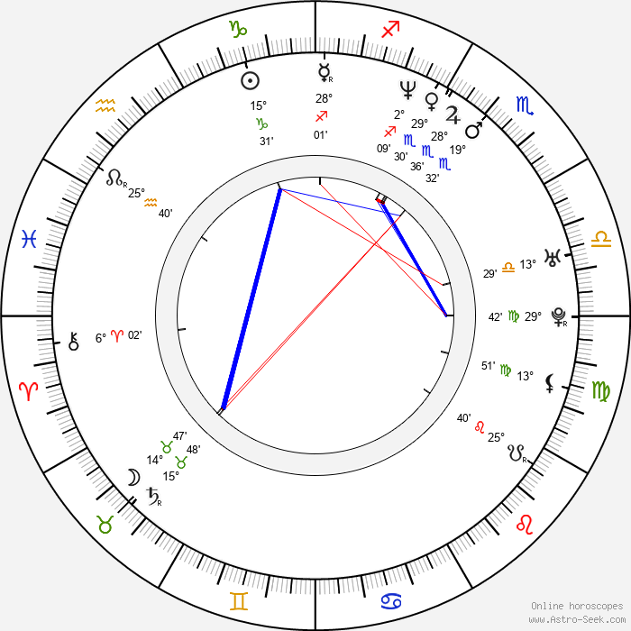 Leena Yadav - Birth horoscope chart