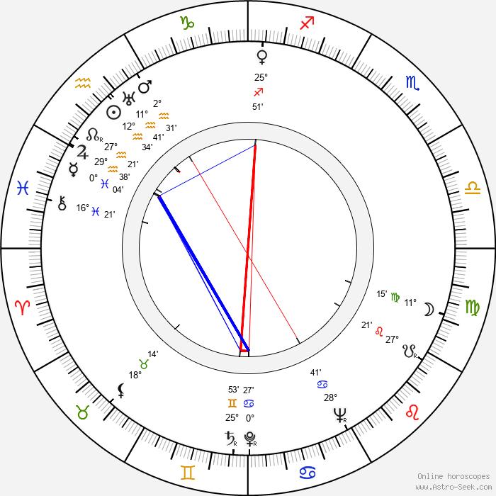 Leevi Kuuranne - Birth horoscope chart
