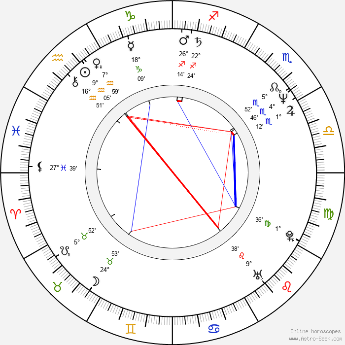 Leif Andrée - Birth horoscope chart