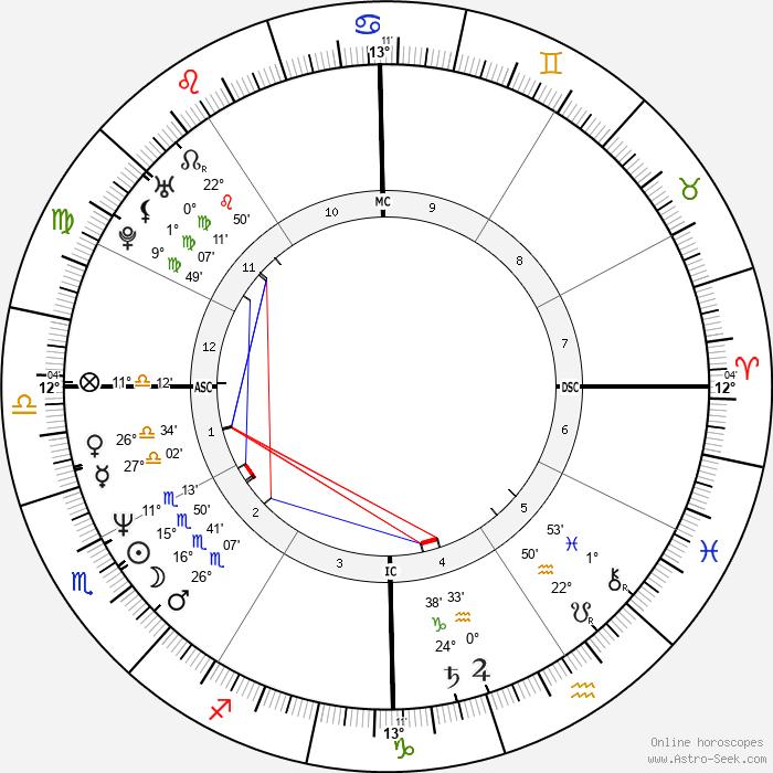 Leif Garrett - Birth horoscope chart