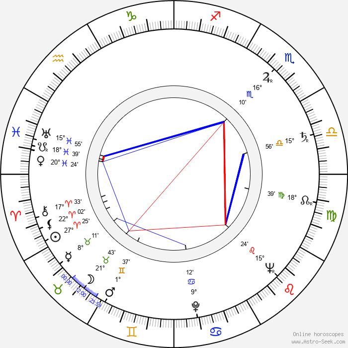 Leif Panduro - Birth horoscope chart