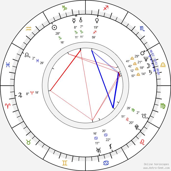 Leif Salmén - Birth horoscope chart
