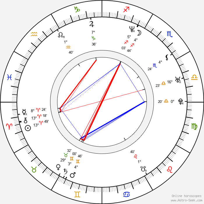 Leigh-Allyn Baker - Birth horoscope chart