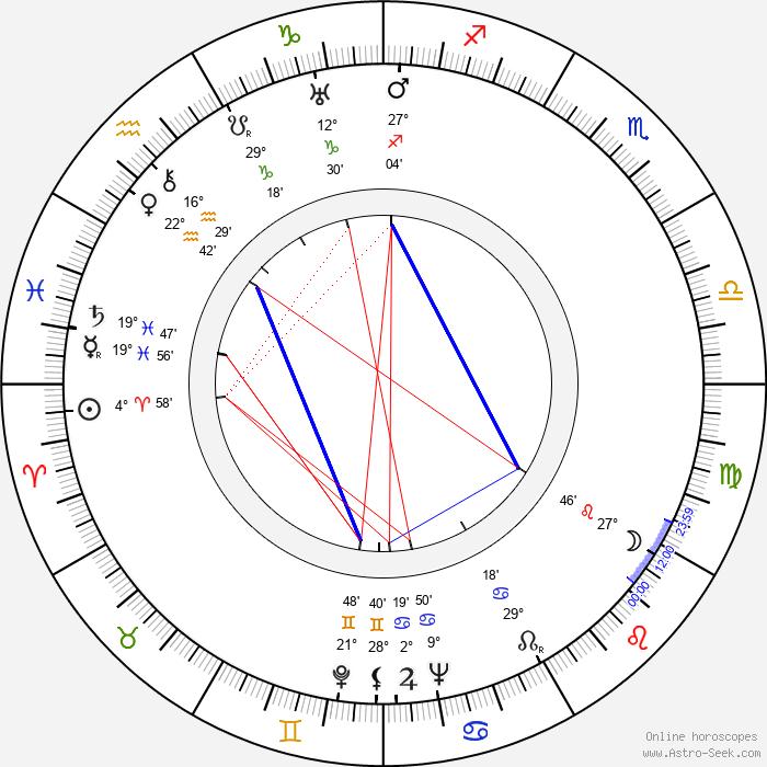 Leigh Harline - Birth horoscope chart