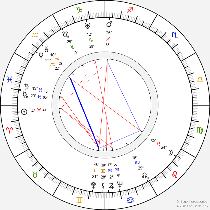 Leigh Harline - Birth horoscope chart