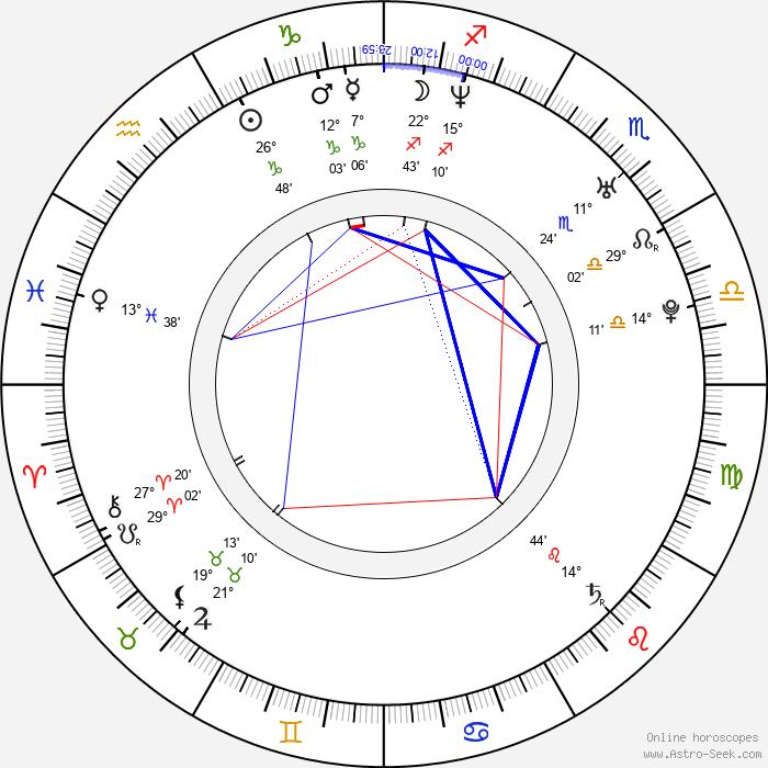Leigh Whannell - Birth horoscope chart