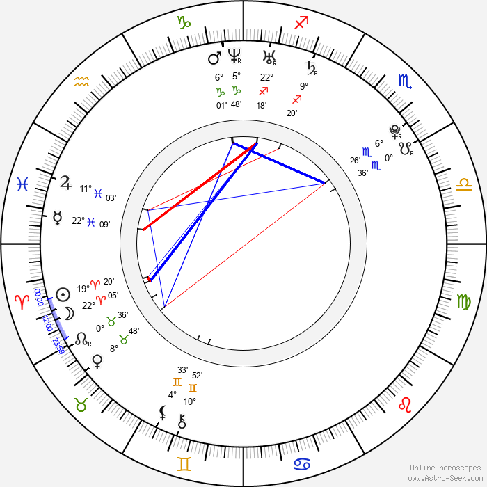 Leighton Meester - Birth horoscope chart