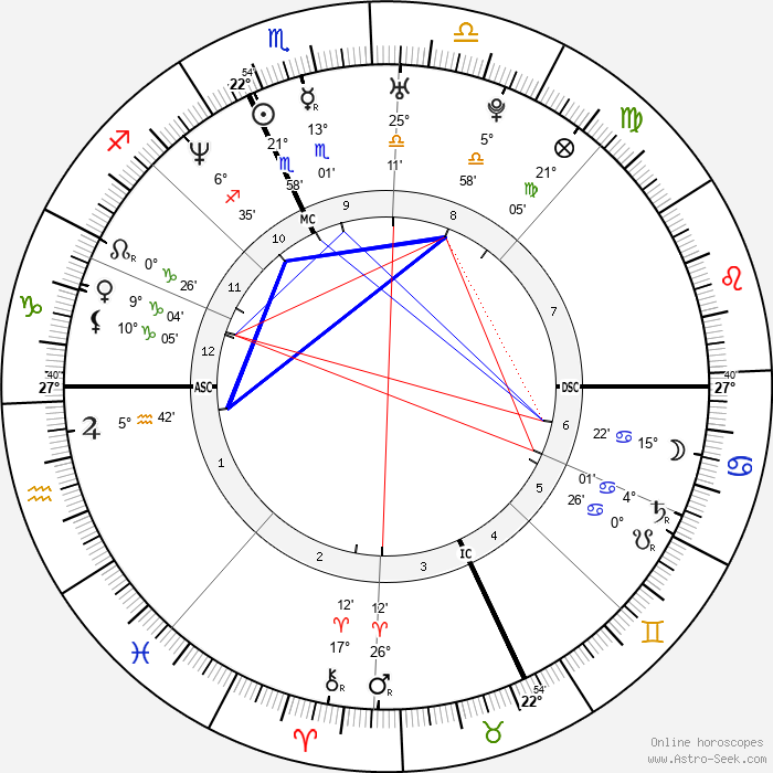 Leyre Berrocal - Birth horoscope chart